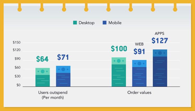Mobile spending per order higher than desktop