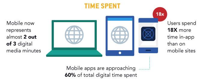 Time spent on mobile vs. desktop